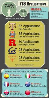 9 best study abroad fun facts images on pinterest study abroad