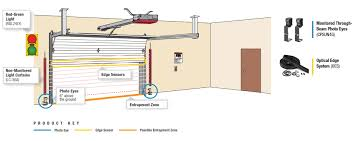 Overhead Door Safety Edge For Businesses Liftmaster
