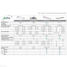 T 5 Light Fixture 36 Ati Powermodule Light Fixture 2x75w Led 8x39w T5 Aquacave