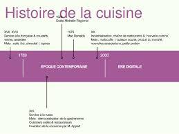 histoire de la cuisine la transformation digitale de la cuisine