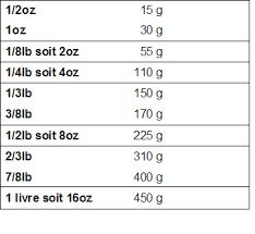 convertisseur mesure cuisine poids et mesures cuisine française