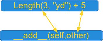 currency converter python python tutorial magic methods