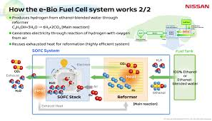 nissan developing electric cars powered by ethanol fuel cells