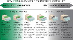 living shorelines noaa u0027s habitat blueprint