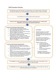 policies u0026 procedures human resources