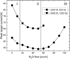 stoichiometric silicon oxynitride thin films reactively sputtered