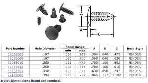 fastening systems panel fasteners and cups