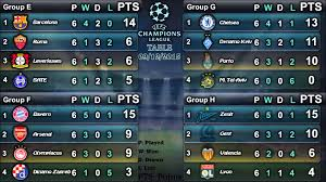 la liga table 2015 16 uefa chions league 2015 16 results table top scorers group