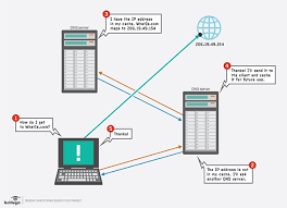 How Dns Works by What Is Domain Name System Dns Definition From Whatis Com