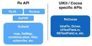 rxjs tutorial github rxswift transforming operators in practice