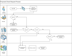 Request Mapping Process Mapping Thevirtualleader