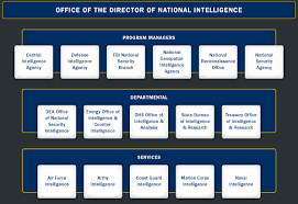 Us Cabinet Agencies Profile Of All U S Intelligence Agencies Capitol Markets