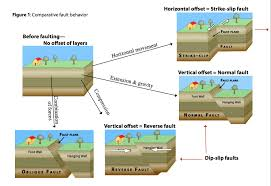 Mississippi what type of seismic waves travel through earth images Earthquakes kaiserscience jpg
