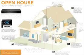 your smart home tour come on in infographic home automation blog