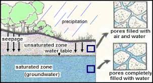 Groundwater Table Groundwater Nys Dept Of Environmental Conservation
