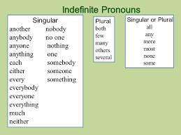 indefinite pronouns subject verb agreement worksheet compromise
