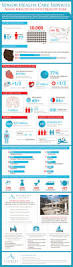 Home Quality Care by Aging Gracefully With Quality Care Infographic Post