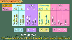 indian place value chart youtube