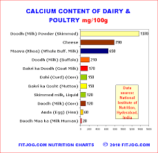 indian food nutrition chart for grains fruits and vegetables