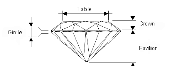 Diamond Depth And Table Diamond Cut And Shape