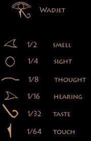 ancient religion and mythology the eye of horus eye of ra