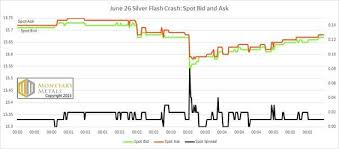 bid and ask june 26 silver flash crash a forensic analysis silverseek