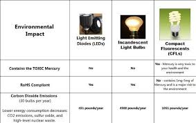 are led and cfl lights really more eco friendly than conventional