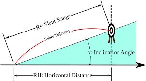 5 Meters To Feet by Rifleman U0027s Rule Wikipedia
