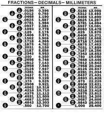 10 Best Images Of Basic Decimal Fraction Conversion Chart Tape