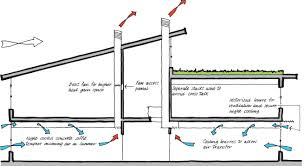 cross flow and passive stack ventilation eco house pinterest