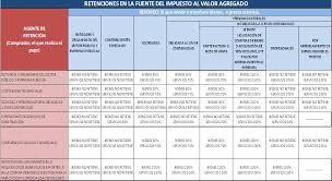 retencion en la fuente tabla 2016 compartiendo trabajos el iva 0 y 12 y sus retenciones ecuador