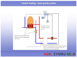 plumbing presentation on central heating forced circulation