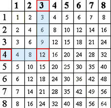9 multiplication chart 1 to 100 math covermultiplication chart