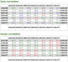 forex pairs correlation table free currency trading game technical analysis of the futures