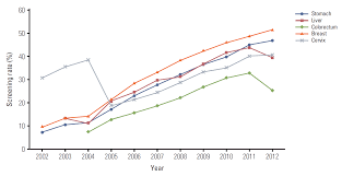 trends in participation rates for the national cancer screening