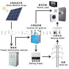 home solar power system design solar energy installation cool home