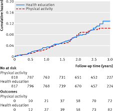 effect of structured physical activity on prevention of serious