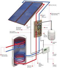 grant solar thermal solar water heater