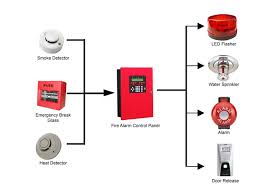 conventional fire alarm wiring diagram wiring diagram simonand