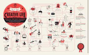 flowchart how to lead a creative life designtaxi flowchart how to lead a creative life