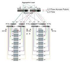 cisco virtualized multi tenant data center design guide version in practice network oversubscription