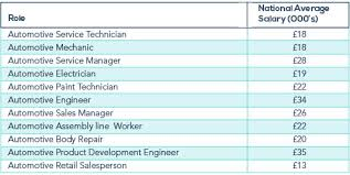 salary for auto service manager a guide to automotive jobs zoek job search