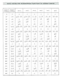 Table Of Trigonometric Values Trigonometry Definitions Formulas Identities Solution Of Triangles