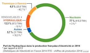 Tout Savoir Sur Les Normes électriques Françaises L Hydraulique En Chiffres Edf