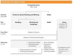 sat essay sample prompts sample sat score 6 essay sample act essay 6 sample sat score 6 essay