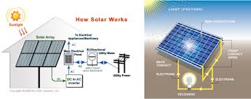 solar power green community impact