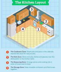 the ultimate guide to organizing your kitchen cabinets hacks to organize your kitchen like a pro