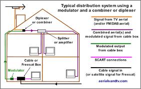 rf modulators