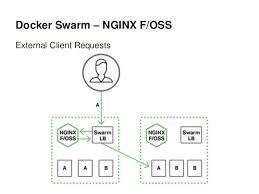tutorial docker nginx load balancing apps in docker swarm with nginx