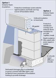Interior Crawl Space Door Vented Crawl Space Homeownerbob U0027s Blog